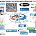 Social Marketing - Reputation Management