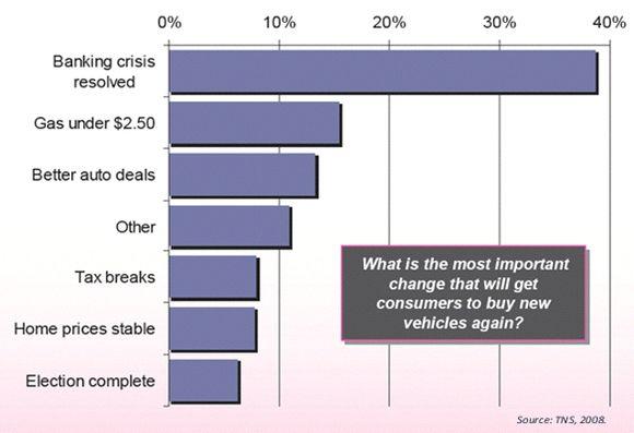 Automotive Digital Marketing Data, Charts and Graphs