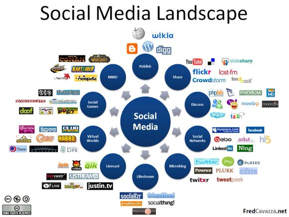 Automotive Social Media Landscape